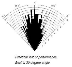 Диаграмма направленности HC-SR04