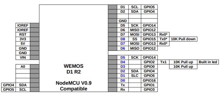 Распиновка WeMos D1 R2