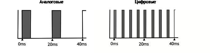 Сервоприводы Ардуино SG90, MG995: схема подключения и управление