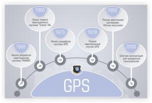 История GPS - с сайта www.glonass-iac.ru