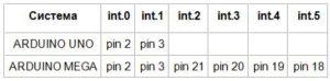 Пины для обработчиков прерываний в Uno или Mega