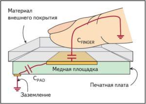 Принцип работы сенсорной кнопки