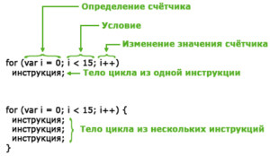 Циклы FOR и WHILE в Arduino