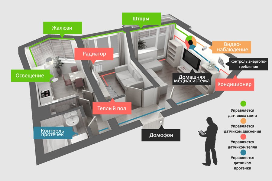 Системы умного дома для квартиры