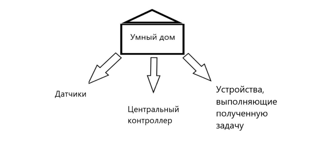 Структура системы умного дома