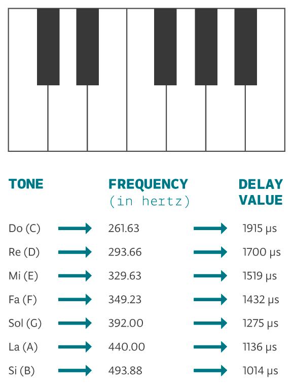 Частота нот и длительность для пищалки Ардуино