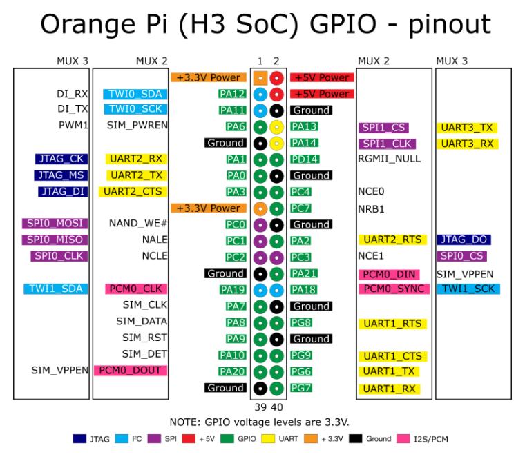 Распиновка Orange Pi 3